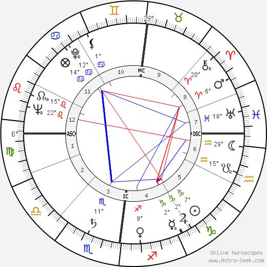 Charles Colpin birth chart, biography, wikipedia 2019, 2020