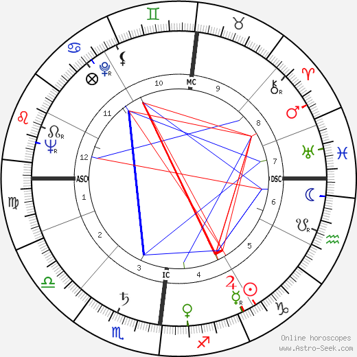 Charles Colpin astro natal birth chart, Charles Colpin horoscope, astrology