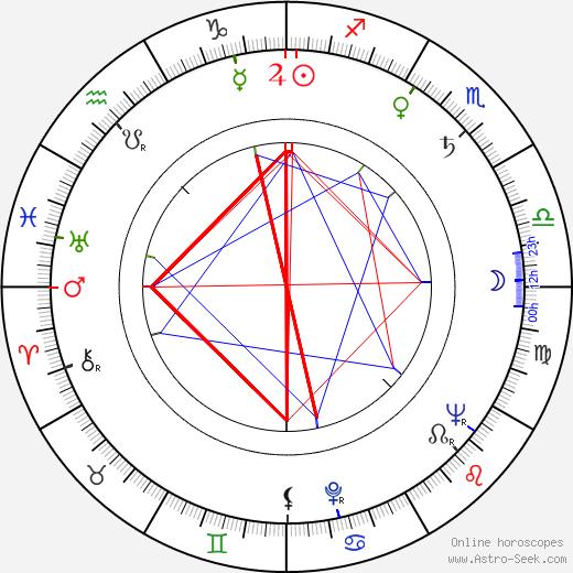 Cicely Tyson tema natale, oroscopo, Cicely Tyson oroscopi gratuiti, astrologia