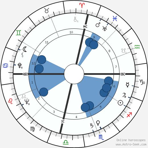 Doc Blanchard wikipedia, horoscope, astrology, instagram