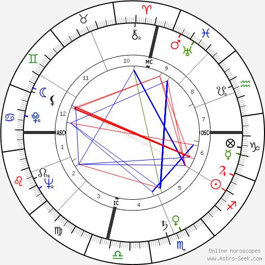 Doc Blanchard birth chart, Doc Blanchard astro natal horoscope, astrology