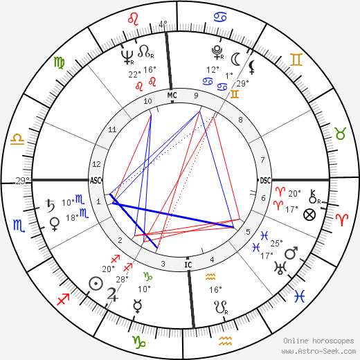 Ed Koch birth chart, biography, wikipedia 2020, 2021