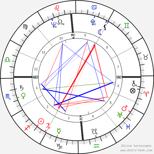 Ed Koch birth chart, Ed Koch astro natal horoscope, astrology
