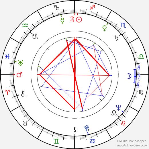 Edmund Purdom день рождения гороскоп, Edmund Purdom Натальная карта онлайн