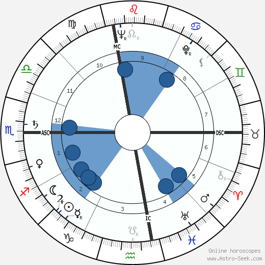 Edwin Deacon Etherington wikipedia, horoscope, astrology, instagram