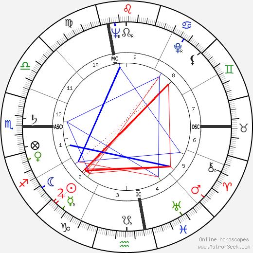 Edwin Deacon Etherington birth chart, Edwin Deacon Etherington astro natal horoscope, astrology