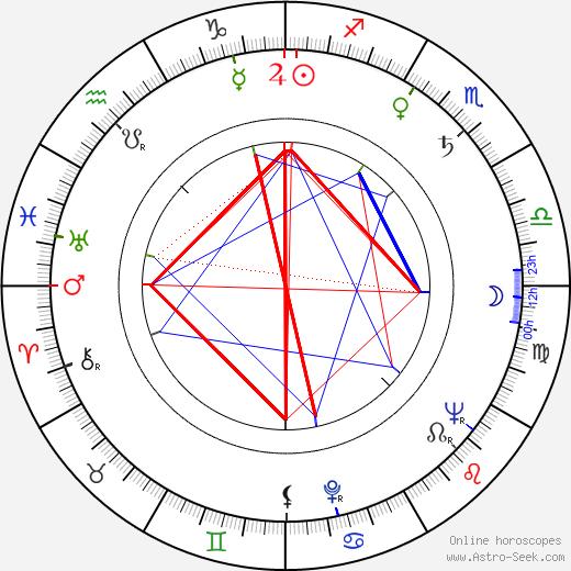 Erkki-Mikael Salmi tema natale, oroscopo, Erkki-Mikael Salmi oroscopi gratuiti, astrologia