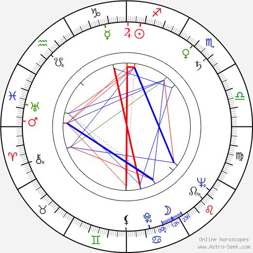 Ervin Kibédi tema natale, oroscopo, Ervin Kibédi oroscopi gratuiti, astrologia