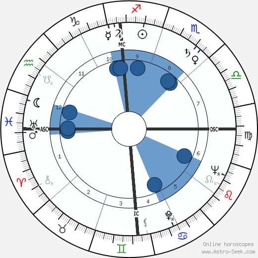 Frank W. Elliott Jr. wikipedia, horoscope, astrology, instagram