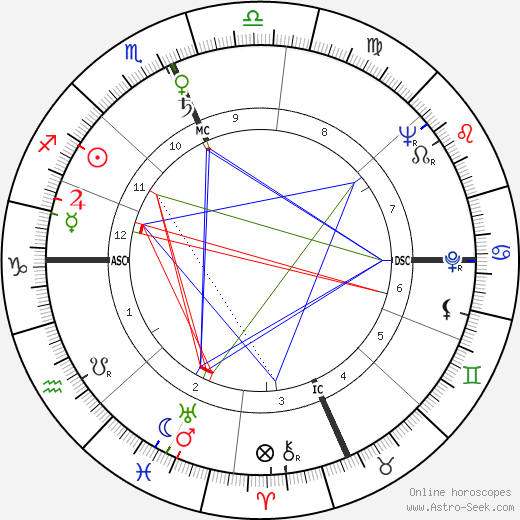 Fred Taylor astro natal birth chart, Fred Taylor horoscope, astrology
