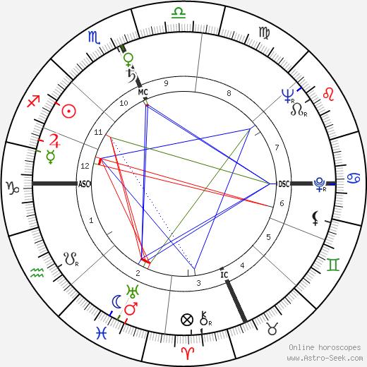 Fred Taylor день рождения гороскоп, Fred Taylor Натальная карта онлайн