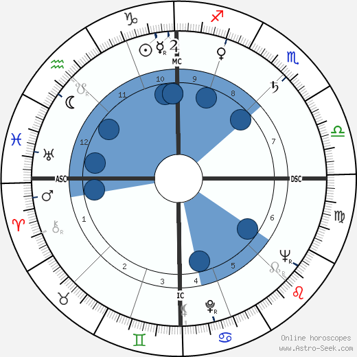 Freddy Buache wikipedia, horoscope, astrology, instagram