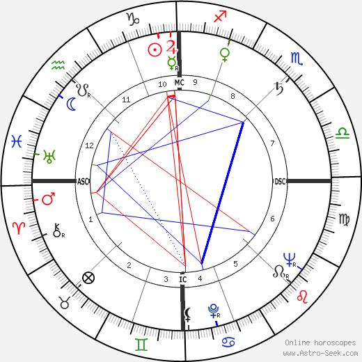 Фредди Бюаш Freddy Buache день рождения гороскоп, Freddy Buache Натальная карта онлайн