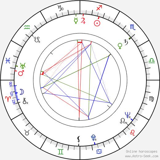 George Savalas birth chart, George Savalas astro natal horoscope, astrology