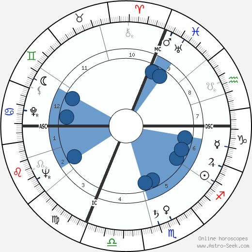 Giovanni Salderini wikipedia, horoscope, astrology, instagram