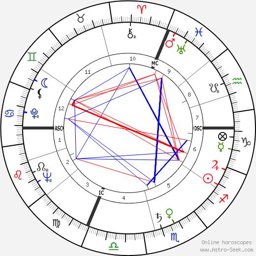 Giovanni Salderini tema natale, oroscopo, Giovanni Salderini oroscopi gratuiti, astrologia