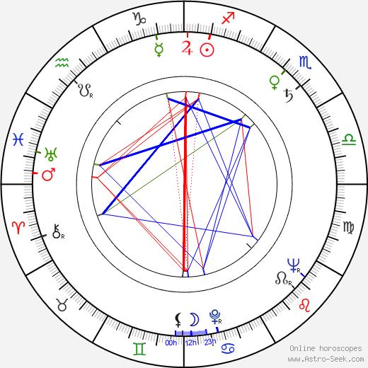 Hans Verner birth chart, Hans Verner astro natal horoscope, astrology