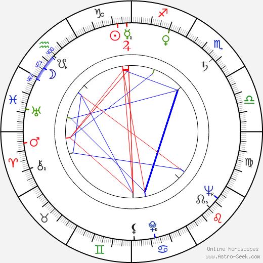 Herbert Ballmann astro natal birth chart, Herbert Ballmann horoscope, astrology