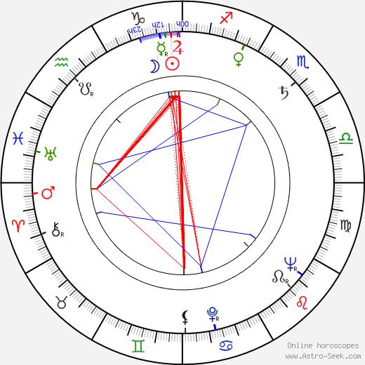 Hugo Pavel tema natale, oroscopo, Hugo Pavel oroscopi gratuiti, astrologia