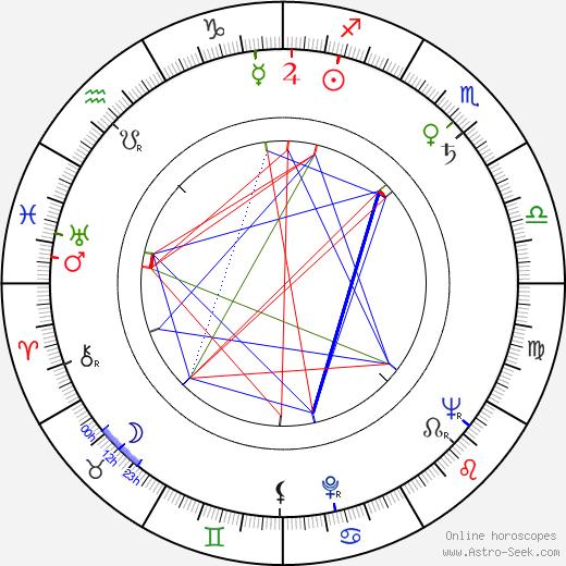 Irina Poplavskaya день рождения гороскоп, Irina Poplavskaya Натальная карта онлайн