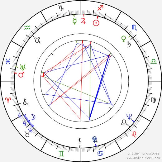 Jack Couffer день рождения гороскоп, Jack Couffer Натальная карта онлайн