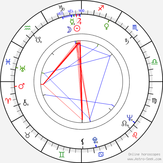Jaroslav Celba birth chart, Jaroslav Celba astro natal horoscope, astrology