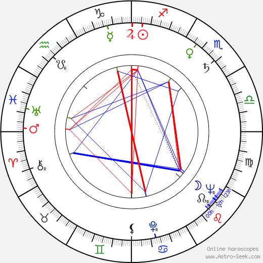 Jiří Mikeťuk birth chart, Jiří Mikeťuk astro natal horoscope, astrology
