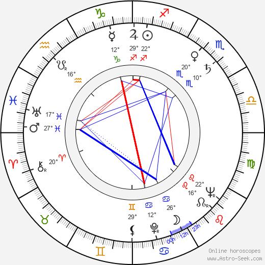 John Franklyn-Robbins birth chart, biography, wikipedia 2020, 2021
