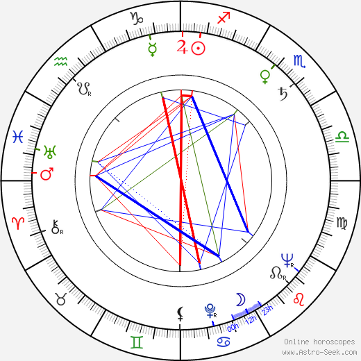 John Franklyn-Robbins birth chart, John Franklyn-Robbins astro natal horoscope, astrology