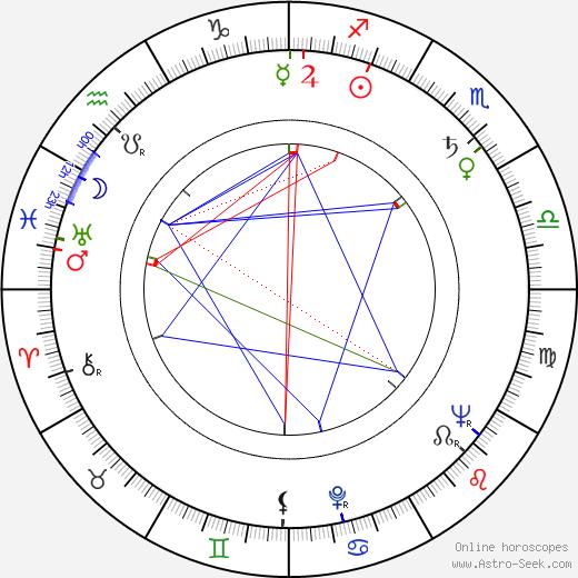 Jonathan Frid birth chart, Jonathan Frid astro natal horoscope, astrology