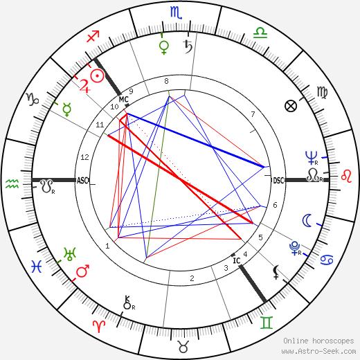 Кирси Куннас Kirsi Kunnas день рождения гороскоп, Kirsi Kunnas Натальная карта онлайн