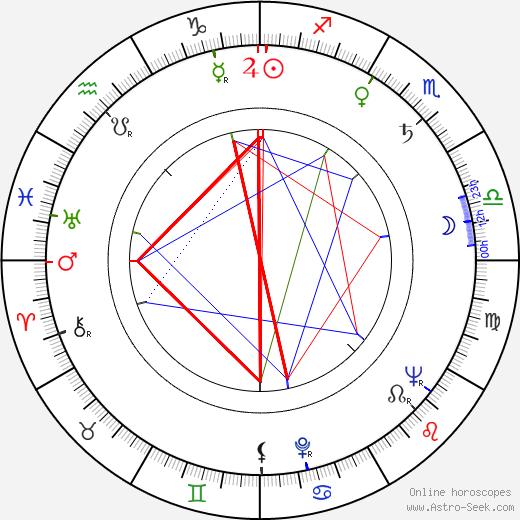 Levente Biró birth chart, Levente Biró astro natal horoscope, astrology