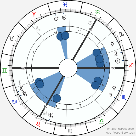 Louis James Hauge wikipedia, horoscope, astrology, instagram