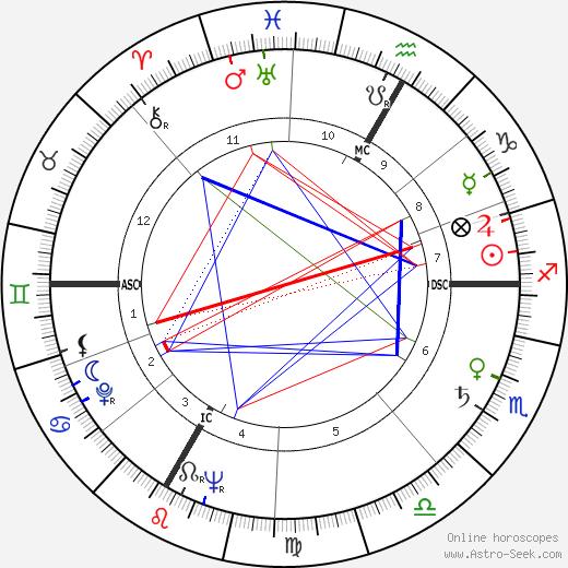 Louis James Hauge tema natale, oroscopo, Louis James Hauge oroscopi gratuiti, astrologia