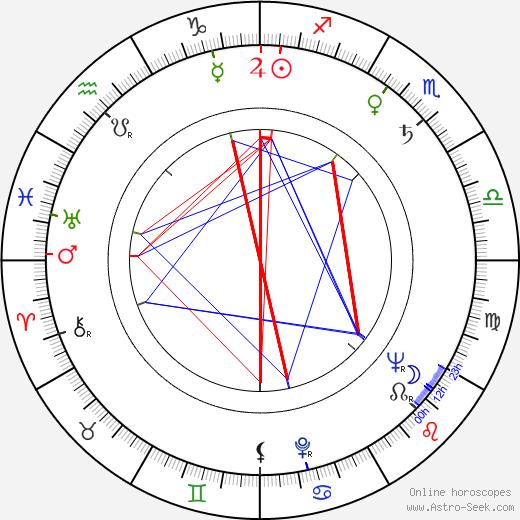 Marian Waldman birth chart, Marian Waldman astro natal horoscope, astrology