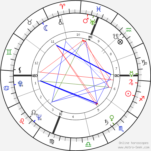 Mario Soares astro natal birth chart, Mario Soares horoscope, astrology