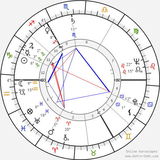 Michael John Gregsten birth chart, biography, wikipedia 2018, 2019