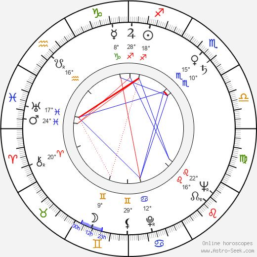 Michail Jeršov birth chart, biography, wikipedia 2018, 2019