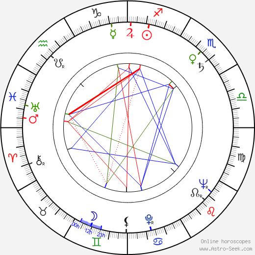Michail Jeršov astro natal birth chart, Michail Jeršov horoscope, astrology