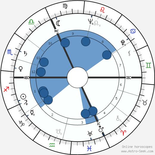 Michel Tournier wikipedia, horoscope, astrology, instagram