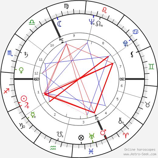 Michel Tournier birth chart, Michel Tournier astro natal horoscope, astrology