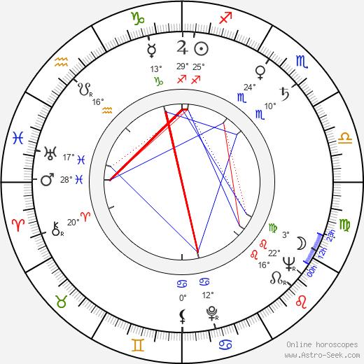 Otar Koberidze birth chart, biography, wikipedia 2019, 2020