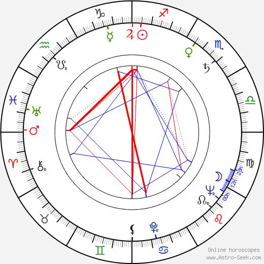 Otar Koberidze astro natal birth chart, Otar Koberidze horoscope, astrology