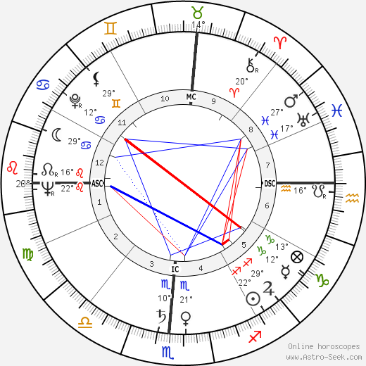 Raj Kapoor birth chart, biography, wikipedia 2019, 2020
