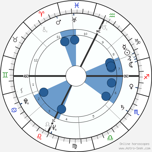 Rod Serling wikipedia, horoscope, astrology, instagram