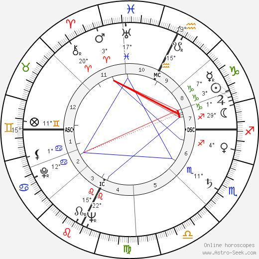 Rod Serling birth chart, biography, wikipedia 2020, 2021