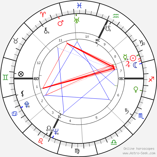 Rod Serling birth chart, Rod Serling astro natal horoscope, astrology