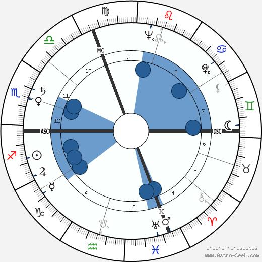 Sergio Manente wikipedia, horoscope, astrology, instagram