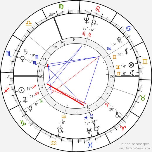 Sergio Manente birth chart, biography, wikipedia 2019, 2020