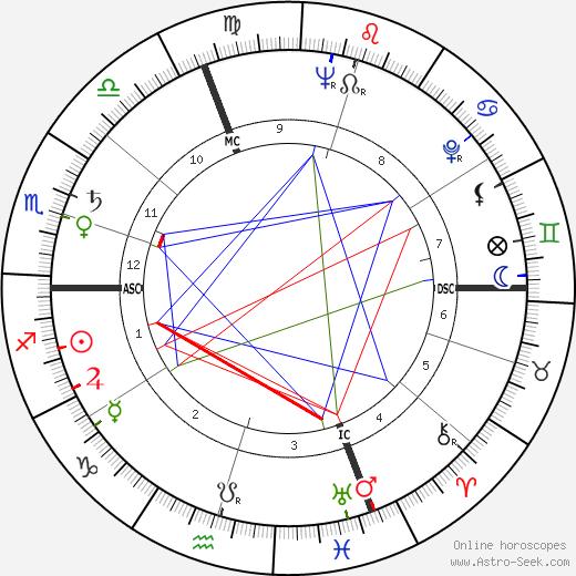 Sergio Manente astro natal birth chart, Sergio Manente horoscope, astrology
